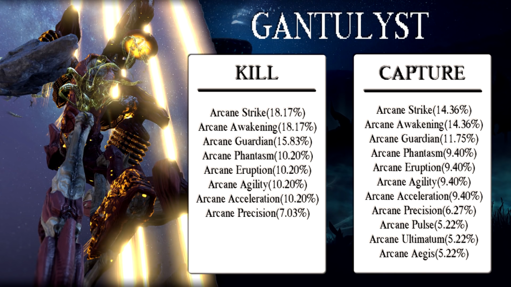 Warframe Gantulyst Arcane Drop Table