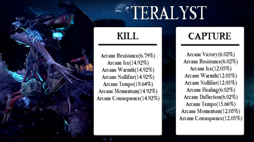 Warframe Teralyst Arcane Drop Table